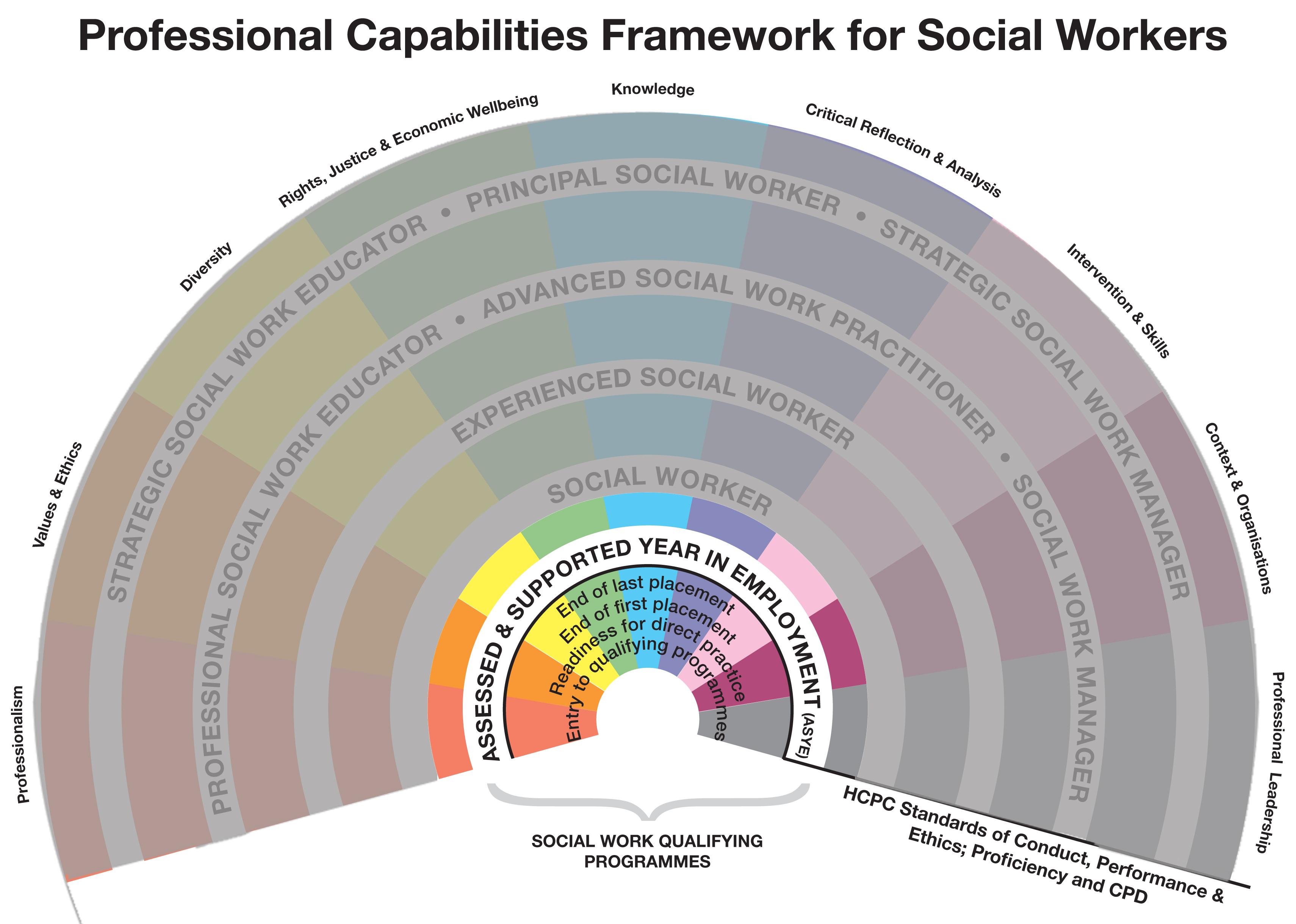 Social Work aim courses perth